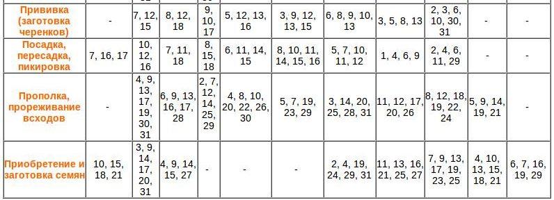 Лунный посевной календарь на 2020 год для садовода и огородника этап 7
