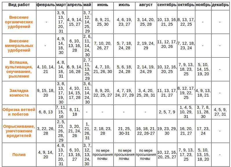 Лунный посевной календарь 2019: таблица посева и посадок | календарь дачника картинки